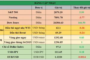 Cập nhật chứng khoán Mỹ, giá hàng hóa và USD phiên giao dịch ngày 04/04/2019