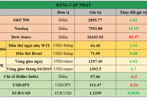 Cập nhật chứng khoán Mỹ, giá hàng hóa và USD phiên giao dịch ngày 08/04/2019