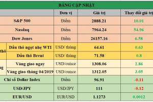 Cập nhật chứng khoán Mỹ, giá hàng hóa và USD phiên giao dịch ngày 10/04/2019