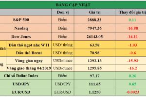 Cập nhật chứng khoán Mỹ, giá hàng hóa và USD phiên giao dịch ngày 11/04/2019