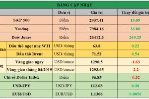 Cập nhật chứng khoán Mỹ, giá hàng hóa và USD phiên giao dịch ngày 12/04/2019