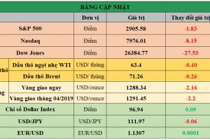 Cập nhật chứng khoán Mỹ, giá hàng hóa và USD phiên giao dịch ngày 15/04/2019