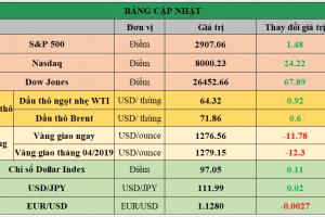 Cập nhật chứng khoán Mỹ, giá hàng hóa và USD phiên giao dịch ngày 16/04/2019