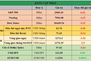 Cập nhật chứng khoán Mỹ, giá hàng hóa và USD phiên giao dịch ngày 17/04/2019