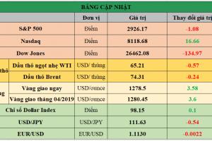Cập nhật chứng khoán Mỹ, giá hàng hóa và USD phiên giao dịch ngày 25/04/2019