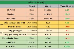 Cập nhật chứng khoán Mỹ, giá hàng hóa và USD phiên giao dịch ngày 29/04/2019