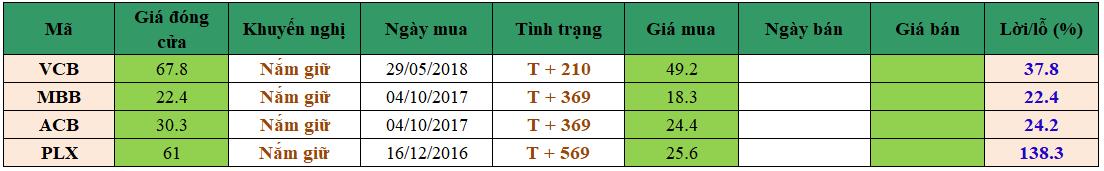 Danh mục đầu tư dm0104