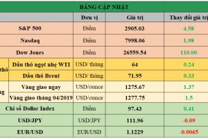 Cập nhật chứng khoán Mỹ, giá hàng hóa và USD phiên giao dịch ngày 18/04/2019