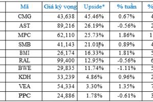 Cập nhật tình hình thị trường thế giới và Việt Nam tuần từ 25/03/2019 – 31/03/2019
