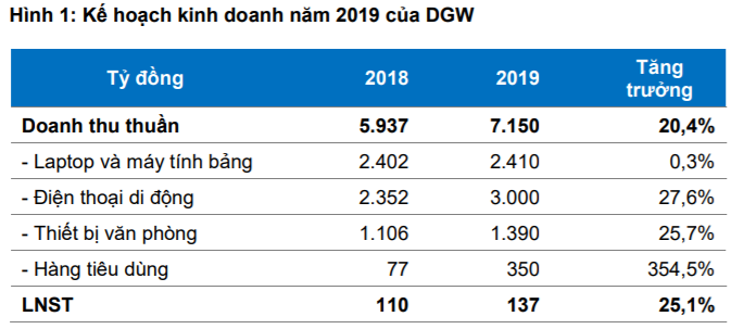 Cập nhật cổ phiếu DGW - Duy trì đà tăng trưởng hai con số năm 2019