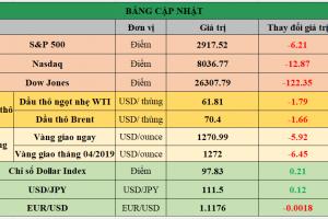 Cập nhật chứng khoán Mỹ, giá hàng hóa và USD phiên giao dịch ngày 02/05/2019