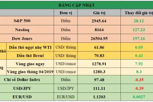 Cập nhật chứng khoán Mỹ, giá hàng hóa và USD phiên giao dịch ngày 03/05/2019