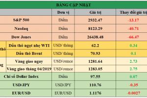 Cập nhật chứng khoán Mỹ, giá hàng hóa và USD phiên giao dịch ngày 06/05/2019