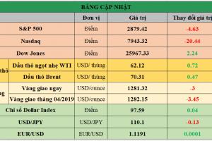 Cập nhật chứng khoán Mỹ, giá hàng hóa và USD phiên giao dịch ngày 08/05/2019