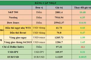 Cập nhật chứng khoán Mỹ, giá hàng hóa và USD phiên giao dịch ngày 10/05/2019