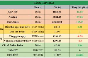 Cập nhật chứng khoán Mỹ, giá hàng hóa và USD phiên giao dịch ngày 15/05/2019