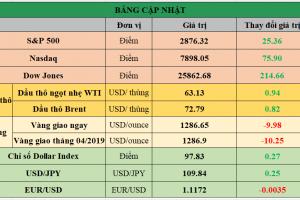 Cập nhật chứng khoán Mỹ, giá hàng hóa và USD phiên giao dịch ngày 16/05/2019