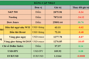 Cập nhật chứng khoán Mỹ, giá hàng hóa và USD phiên giao dịch ngày 17/05/2019