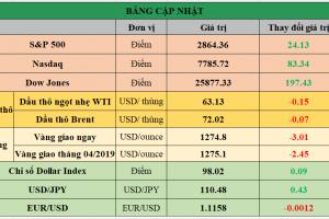 Cập nhật chứng khoán Mỹ, giá hàng hóa và USD phiên giao dịch ngày 21/05/2019