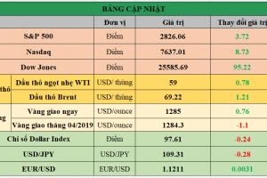 Cập nhật chứng khoán Mỹ, giá hàng hóa và USD phiên giao dịch ngày 24/05/2019