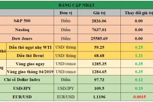 Cập nhật chứng khoán Mỹ, giá hàng hóa và USD phiên giao dịch ngày 27/05/2019