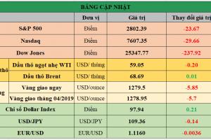 Cập nhật chứng khoán Mỹ, giá hàng hóa và USD phiên giao dịch ngày 28/05/2019