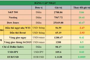 Cập nhật chứng khoán Mỹ, giá hàng hóa và USD phiên giao dịch ngày 30/05/2019