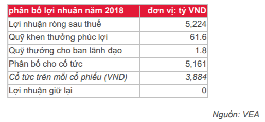 Cập nhật cổ phiếu VEA