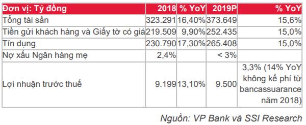 Cập nhật cổ phiếu VPB - Kế hoạch LNTT tăng 3/3% trong năm 2019