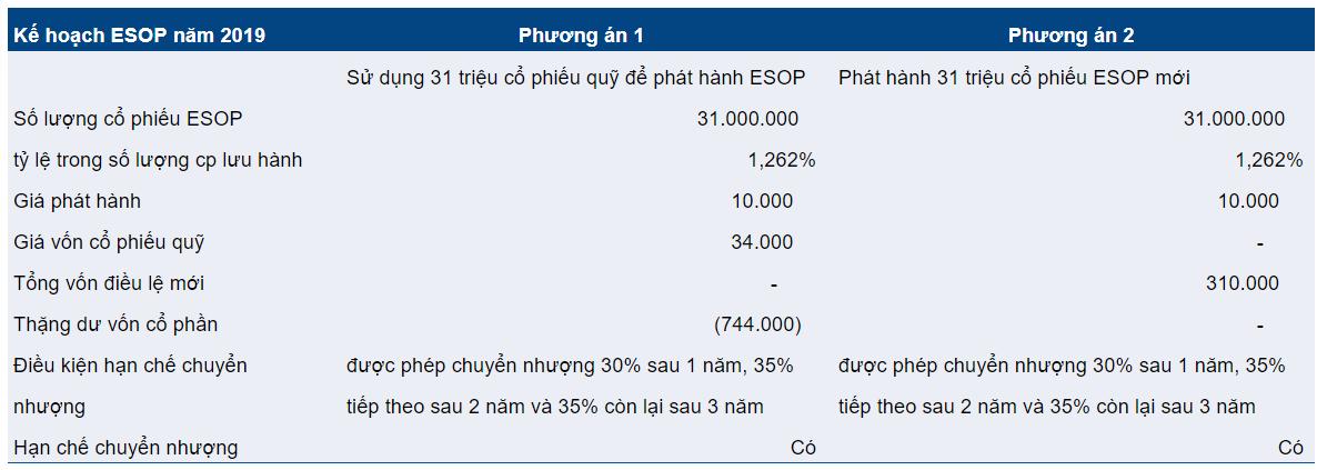 Cập nhật cổ phiếu VPB - Khuyến nghị Nắm giữ