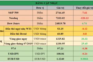 Cập nhật chứng khoán Mỹ, giá hàng hóa và USD phiên giao dịch ngày 03/06/2019