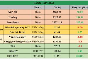 Cập nhật chứng khoán Mỹ, giá hàng hóa và USD phiên giao dịch ngày 04/06/2019