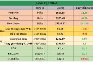 Cập nhật chứng khoán Mỹ, giá hàng hóa và USD phiên giao dịch ngày 05/06/2019