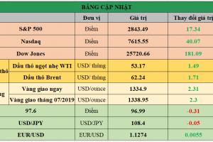 Cập nhật chứng khoán Mỹ, giá hàng hóa và USD phiên giao dịch ngày 06/06/2019