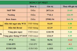 Cập nhật chứng khoán Mỹ, giá hàng hóa và USD phiên giao dịch ngày 07/06/2019