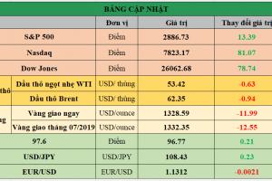 Cập nhật chứng khoán Mỹ, giá hàng hóa và USD phiên giao dịch ngày 10/06/2019