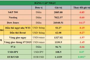Cập nhật chứng khoán Mỹ, giá hàng hóa và USD phiên giao dịch ngày 11/06/2019