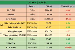 Cập nhật chứng khoán Mỹ, giá hàng hóa và USD phiên giao dịch ngày 14/06/2019