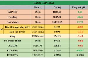 Cập nhật chứng khoán Mỹ, giá hàng hóa và USD phiên giao dịch ngày 17/06/2019