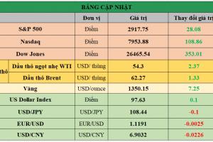 Cập nhật chứng khoán Mỹ, giá hàng hóa và USD phiên giao dịch ngày 18/06/2019
