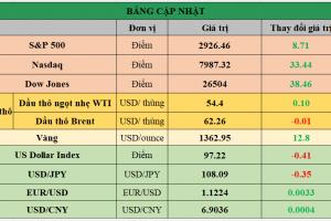 Cập nhật chứng khoán Mỹ, giá hàng hóa và USD phiên giao dịch ngày 19/06/2019