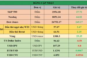 Cập nhật chứng khoán Mỹ, giá hàng hóa và USD phiên giao dịch ngày 20/06/2019
