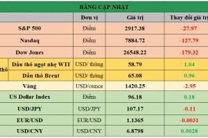 Cập nhật chứng khoán Mỹ, giá hàng hóa và USD phiên giao dịch ngày 25/06/2019