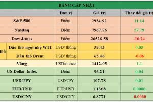 Cập nhật chứng khoán Mỹ, giá hàng hóa và USD phiên giao dịch ngày 27/06/2019
