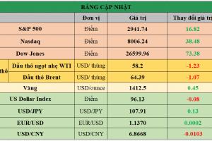Cập nhật chứng khoán Mỹ, giá hàng hóa và USD phiên giao dịch ngày 28/06/2019
