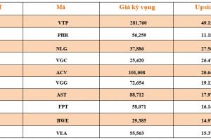 Cập nhật tình hình thị trường thế giới và Việt Nam tuần từ 17/06/2019 – 23/06/2019