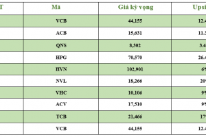 Cập nhật tình hình thị trường thế giới và Việt Nam tuần từ 10/06/2019 – 16/06/2019