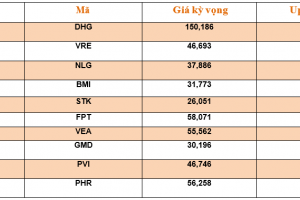 Cập nhật tình hình thị trường thế giới và Việt Nam tuần từ 27/05/2019 – 02/06/2019