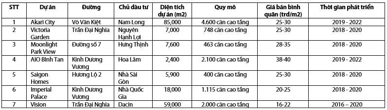 Cập nhật ngành bất động sản - Bất động sản quận Bình Tân, Hồ Chí Minh