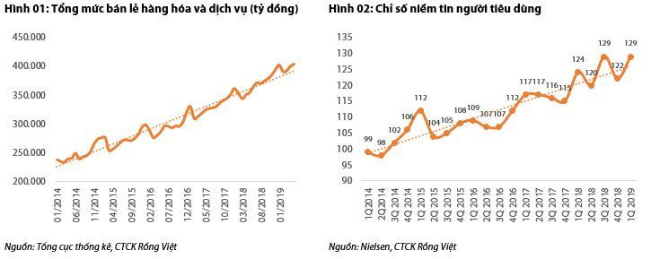 Cập nhật ngành ngân hàng - Triển vọng tín dụng tiêu dùng tại Việt Nam